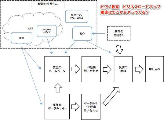 ビジネスロードマップ+新規顧客の流入経路